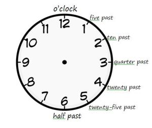 clock with 5 minute intervals - past only