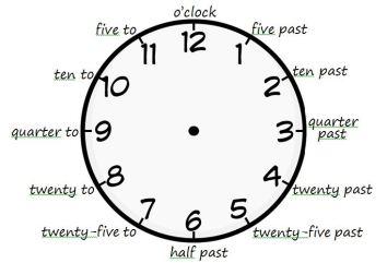 clock with 5 minute intervals written around