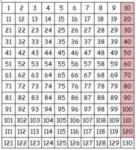10 times table pattern