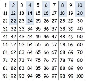 2 times table 100 square